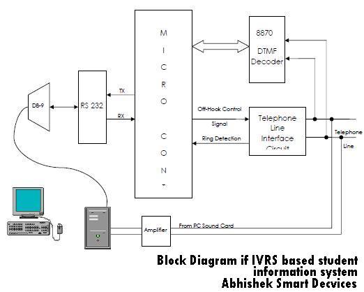 Ivrs Based  U201cstudent Information System U201d
