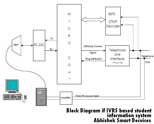 ivrs based student information system embedtronics for. Black Bedroom Furniture Sets. Home Design Ideas